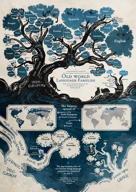 Sprachen Stammbaum