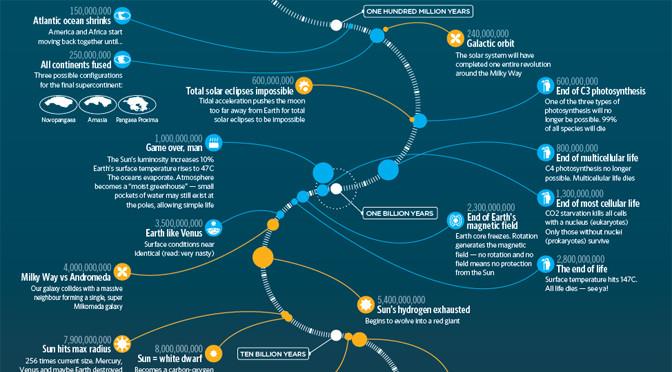 Was in den nächsten 1000 bis 100 Trilliarden Jahren passiert